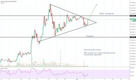 SCBTC: SC/BTC Pennant Spotted! Is Siacoin breaking right now?!