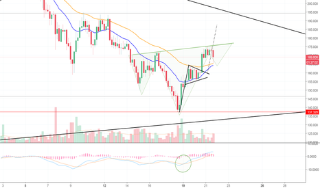 LTCUSD: Litecoin Busts A U-Turn, To Test 50 EMA Support (LTC)