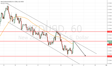 NZDUSD: short at 0.7322 for target 0.7270 =50 pips intraday-swing