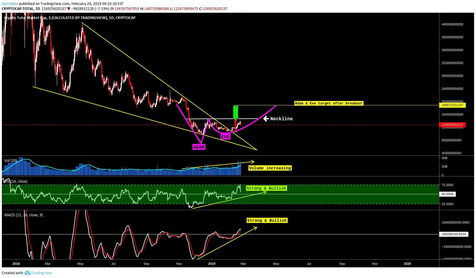 cryptocurrency market tradingview