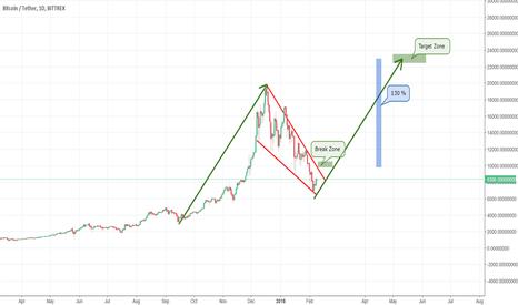 BTCUSDT: Bitcoin Falling Wedge target