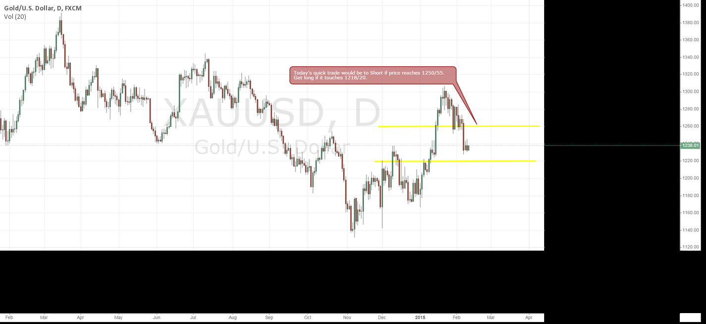 Quick trade on Gold