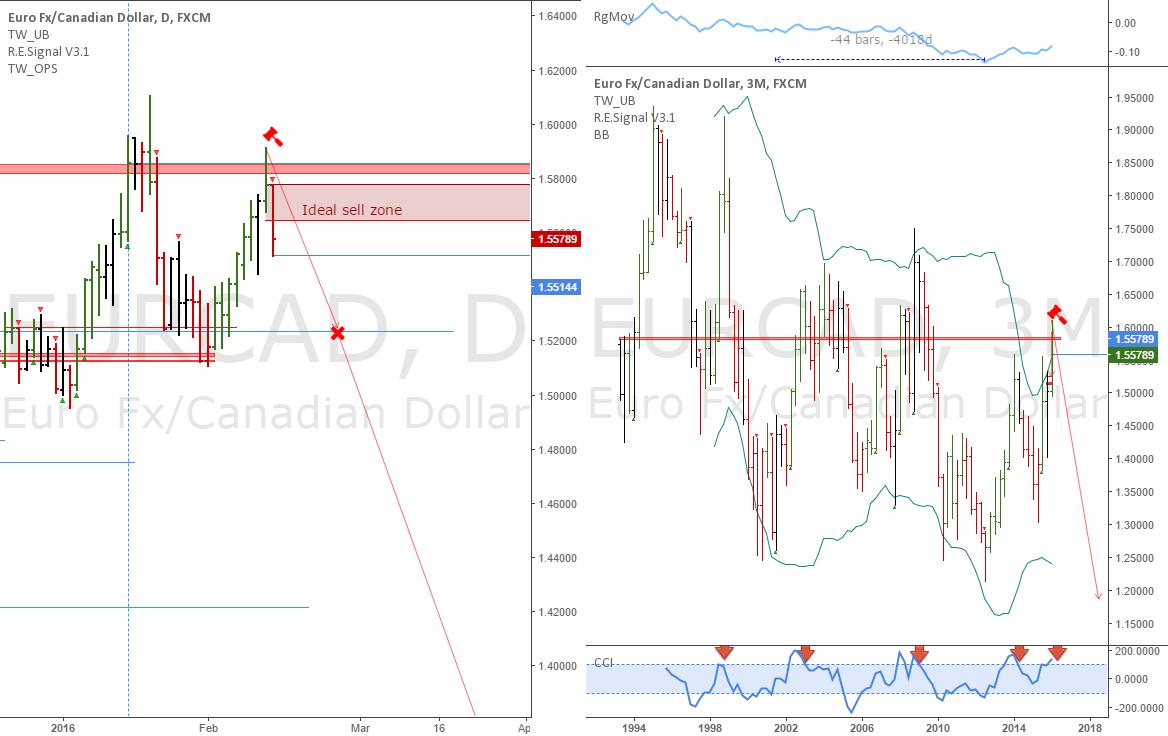 EURCAD: Potential long term short