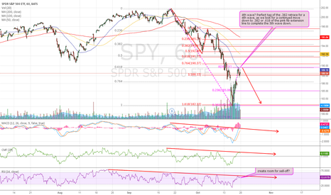 SPY: 5th Wave Down Coming...but just the end of the begining