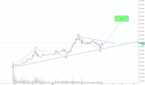 ICXBTC: ICX/BTC 5th wave