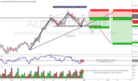 AUDNZD: Potential Short Opportunities On AUDNZD