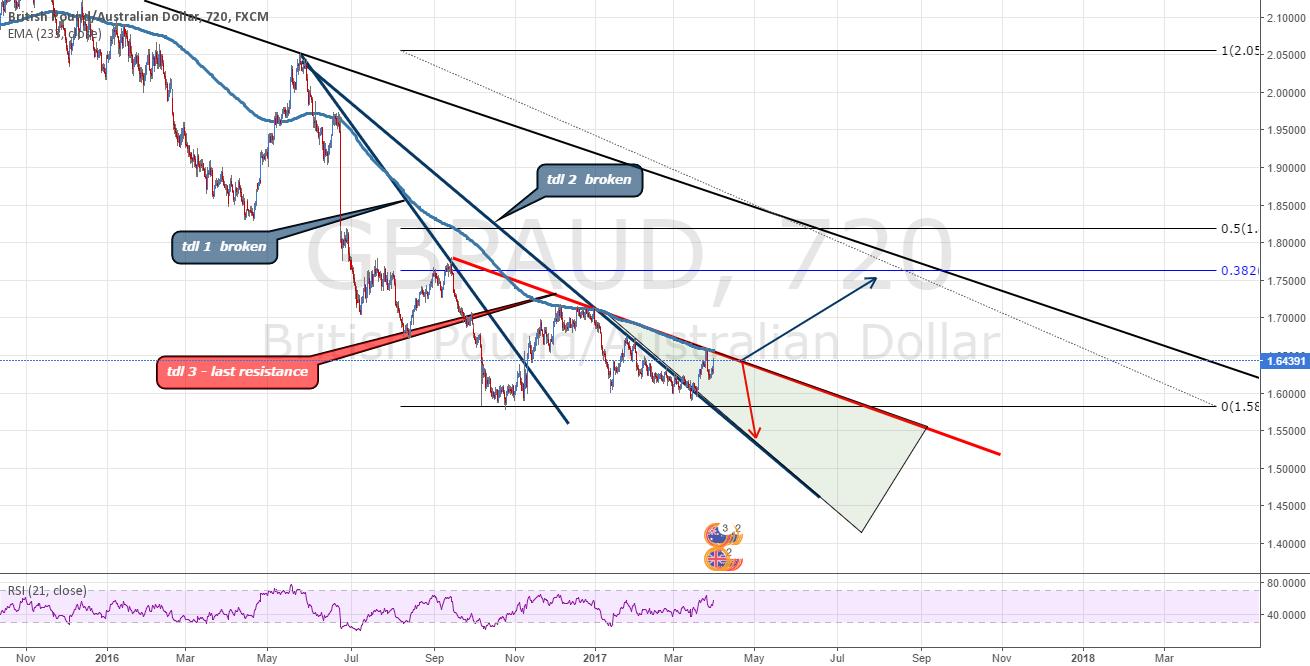 GBPAUD - Critical triangle - last resistance !!