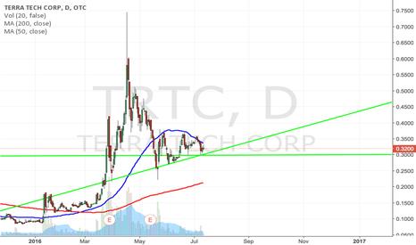 TRTC: $TRTC breaking out on NEWS