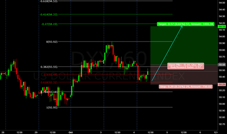 DXY: dxy ((forecast)) green back  target 94.2 soon