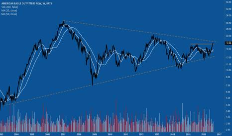 AEO: Nice triangle price compression