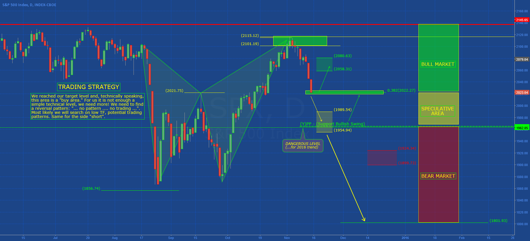 SP500: Monitor for next Week!