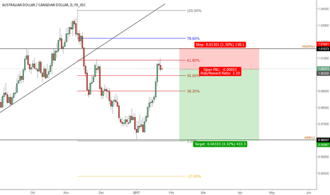 AUDCAD: AUD/CAD 61.8 rejection short opportunity
