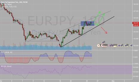 EURJPY: LONG ON EUR/JPY BUY!