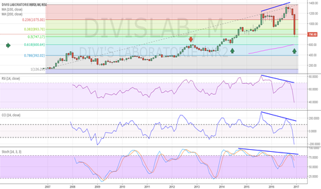 DIVISLAB: Long term Buying opportunity @ DIVIS LABORATORIES