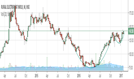 RECLTD: RECLTD, W, CUP AND HANDLE PATTERN,