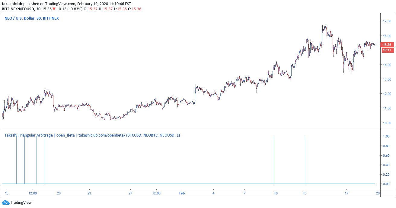 Cryptocurrency triangular arbitrage indicator manngwe mining bitcoins
