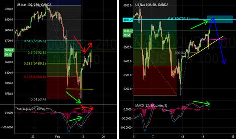 NAS100USD: NASDAQ Sell Idea