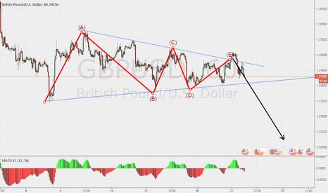GBPUSD: GBPUSD triangle (1 hour)