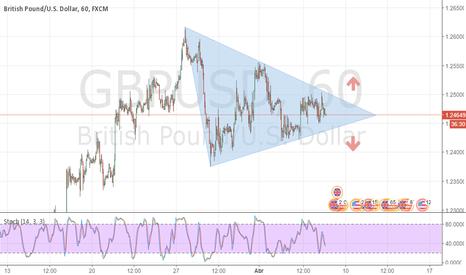 GBPUSD: GBP/USD  Breakout?
