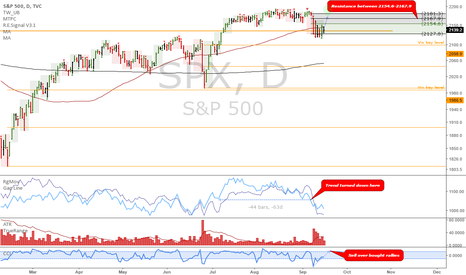 SPX: SPX: Daily view