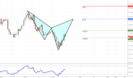 USDJPY: USDJPY - 60 Mins - Bearish Cypher