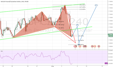 GBPCAD: GBPCAD Cypher or Shark