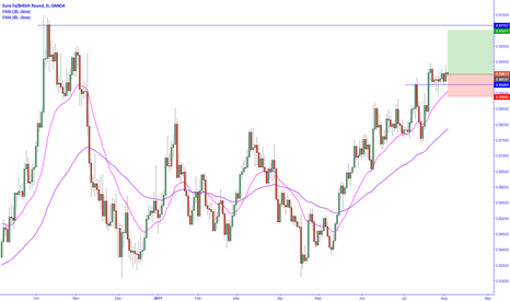 EURGBP: EURGBP long entry as price stalls at new highs