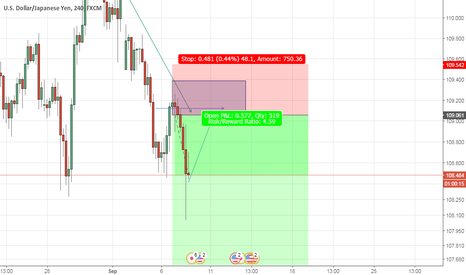 USDJPY: Usdjpy Sell idea from mentioned price