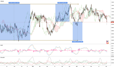 AUDCAD: My most favorite trade