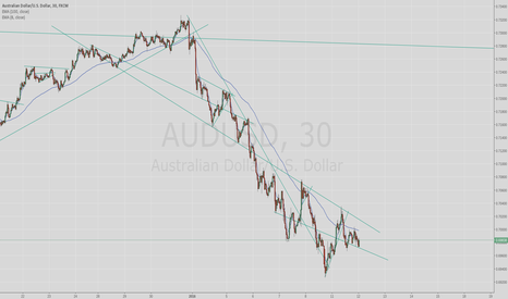 AUDUSD: level to watch