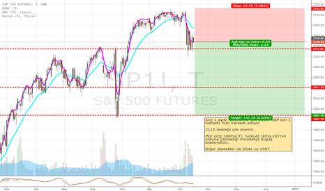 SP1!: S&P500 future düşüş beklentisi
