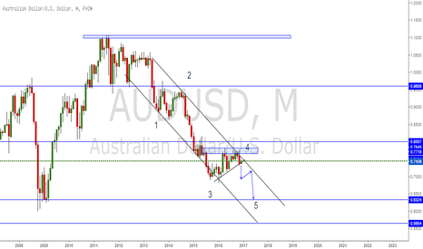 AUDUSD: AUD/USD elliot wave