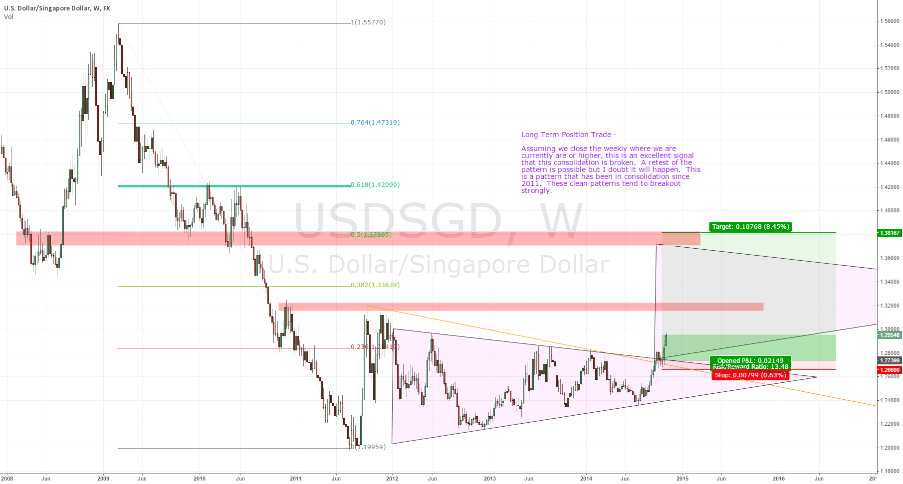 USDSGD Weekly Triangle Breakout