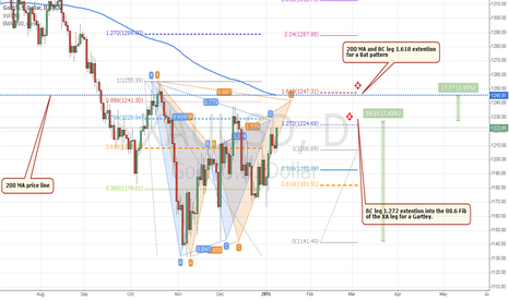 XAUUSD: Gold is Bullish for now but for how long?
