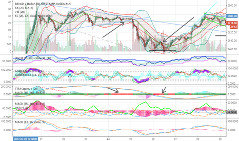 BTCUSD: Bitstamp chart with ttm squeeze 1h + GODMODE 3.1.4