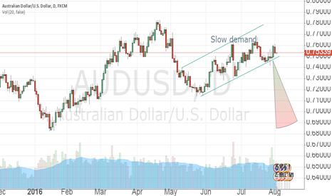 AUDUSD: Slow demand