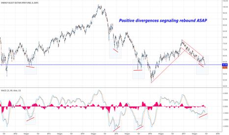 XLE: Oil Stocks (XLE) le divergenze positive aiutano