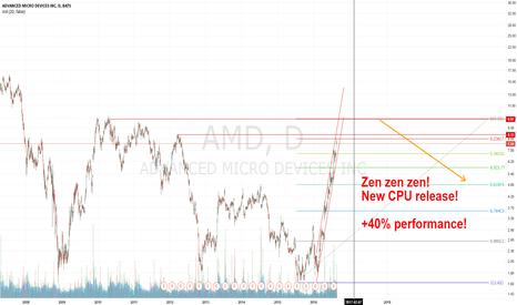 AMD: Waiting for ZEN CPU release.