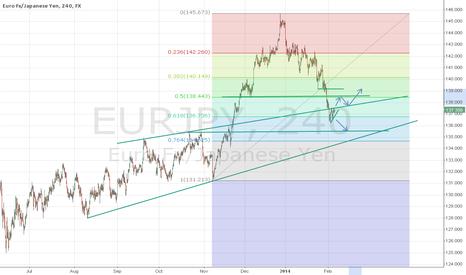 EURJPY: EUR/JPY Break