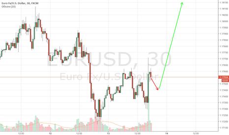 EURUSD: Слабый доллар как результат осторожной риторики Йеллен