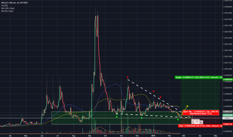 OKBTC: OKCASH in Supply Zone / Strong Support