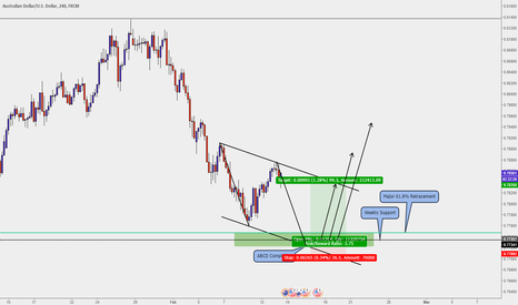 AUDUSD: AUDUSD - Look out for a possible Bounce off this important Zone