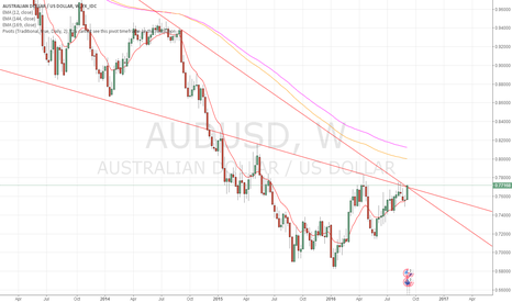 AUDUSD: AUDUSD weekly trade plan