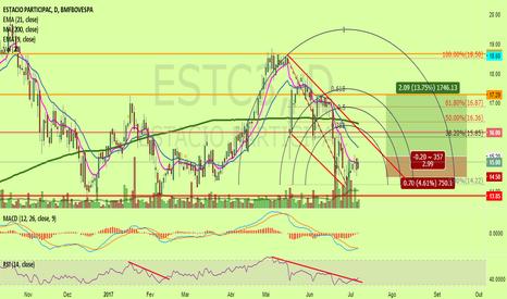 ESTC3: ESTC3 - IFR E MACD - reversão de tendência
