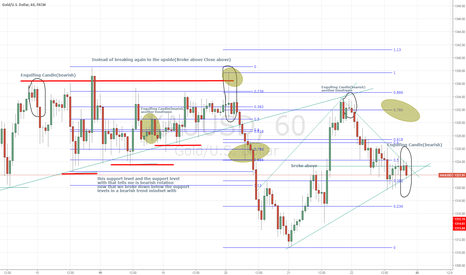 XAUUSD: Gold Bearish(tricky) downside till Fed meeting July 26-27