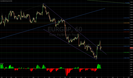 EURGBP: Break out