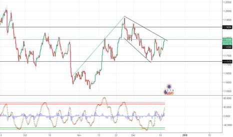 EURUSD: EUR/USD to continue bullish momentum?