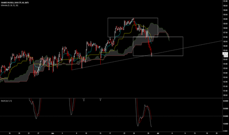 IWM: IWM expecting a rebound to retest new resistance H&S line at $12