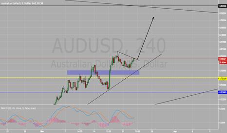 AUDUSD: Long On AUD/USD BUY BUY BUY!!!
