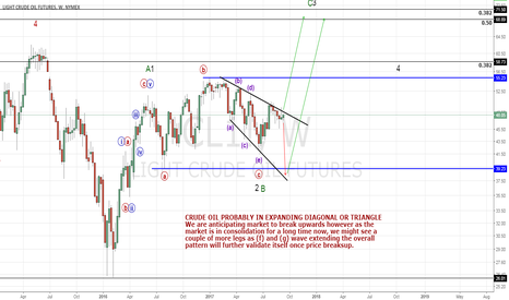 CL1!: CRUDE OIL PROBABLY IN WAVE C (Expanding triangle or diagonal)
